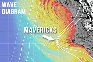 Surfing Mavericks Wave Diagram