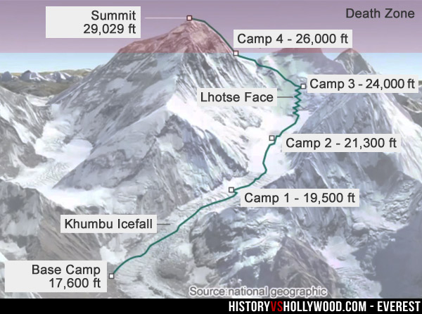 Mount Everest Camps Map and Elevations